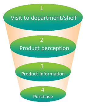 Four steps of the customer path study